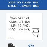 7 Printable Bathroom Signs To Help Get Your Kids To Flush The Toilet   Free Printable Flush The Toilet Signs