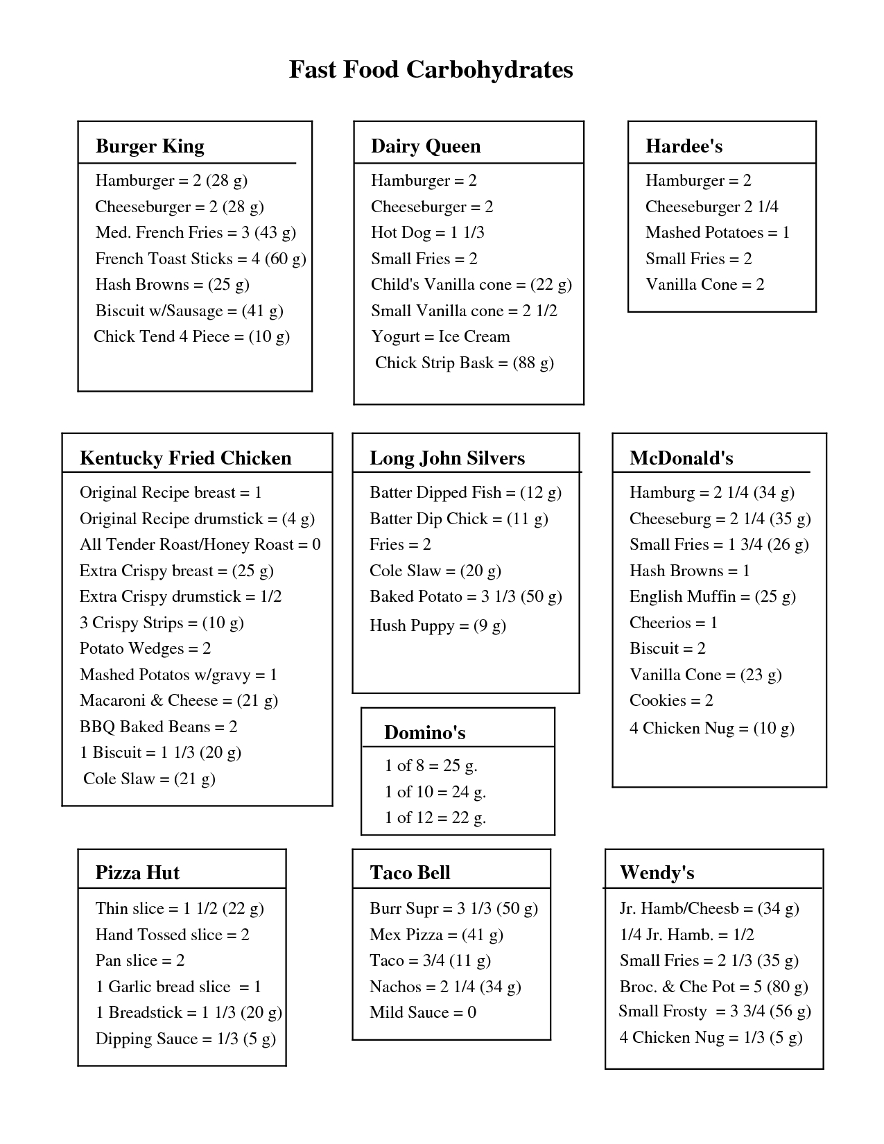 Free Print Carb Counter Chart | Fast Foods Carb Chart (Pdf - Free Printable Carb Counter Chart