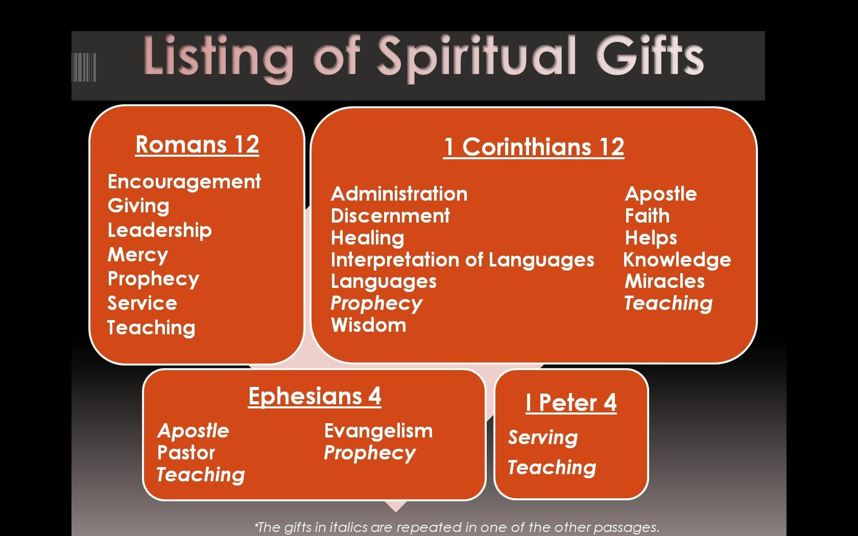 Gifts Of The Spirit Printables    Of These Passages Of Scripture - Free Printable Spiritual Gifts Test