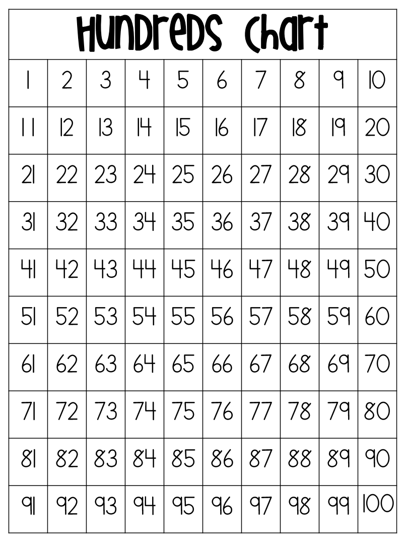 Hundreds Chart.pdf | Classical Conversations | Seesaw App, Seesaw - Free Printable Hundreds Chart