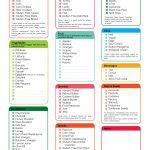 Pinthe Paleo Diet Menu Blog On Paleo Plan | Gluten Free Food   Gluten Free Food List Printable