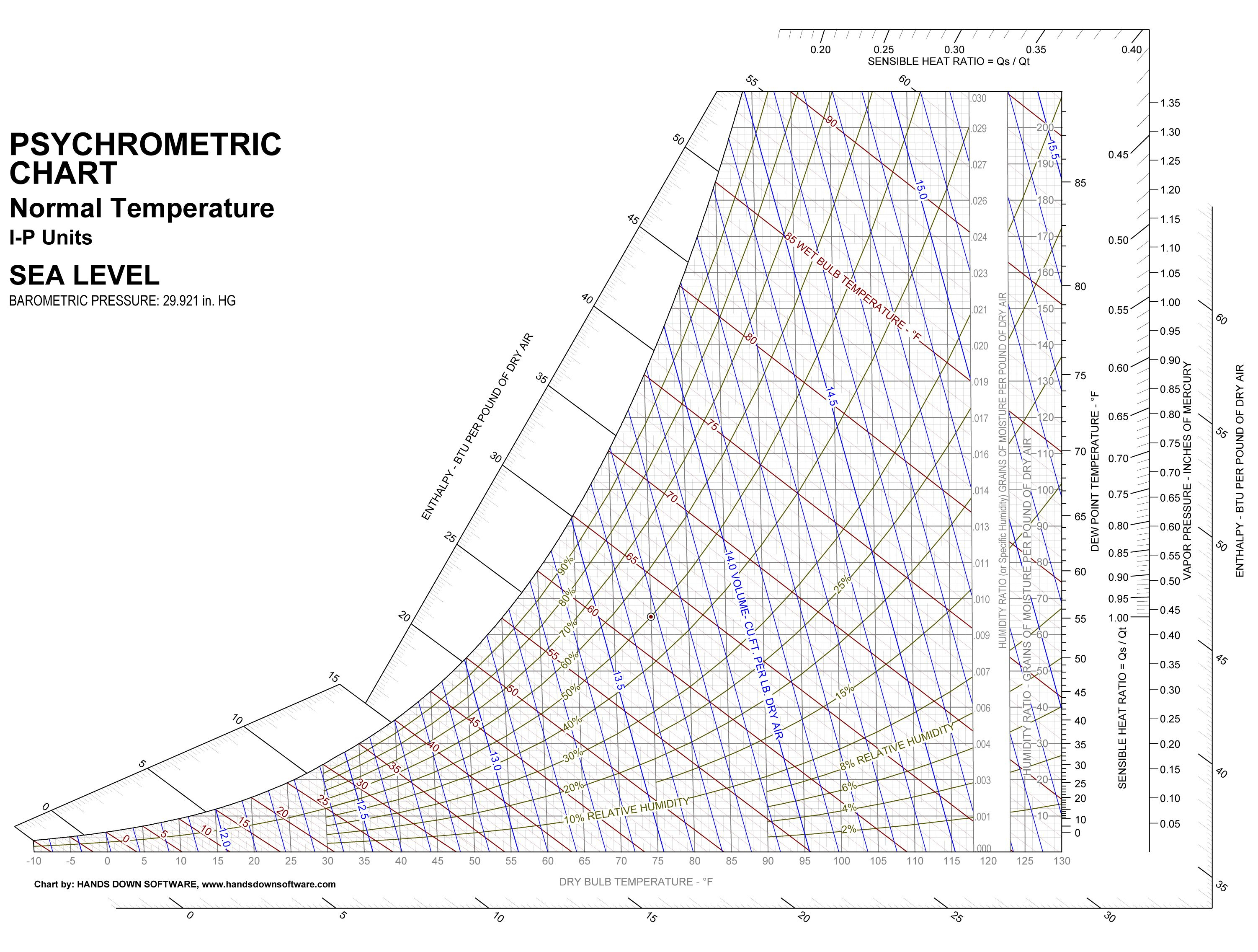 Printable Psychrometric Chart | งานสอน | Pinterest - Printable Psychrometric Chart Free