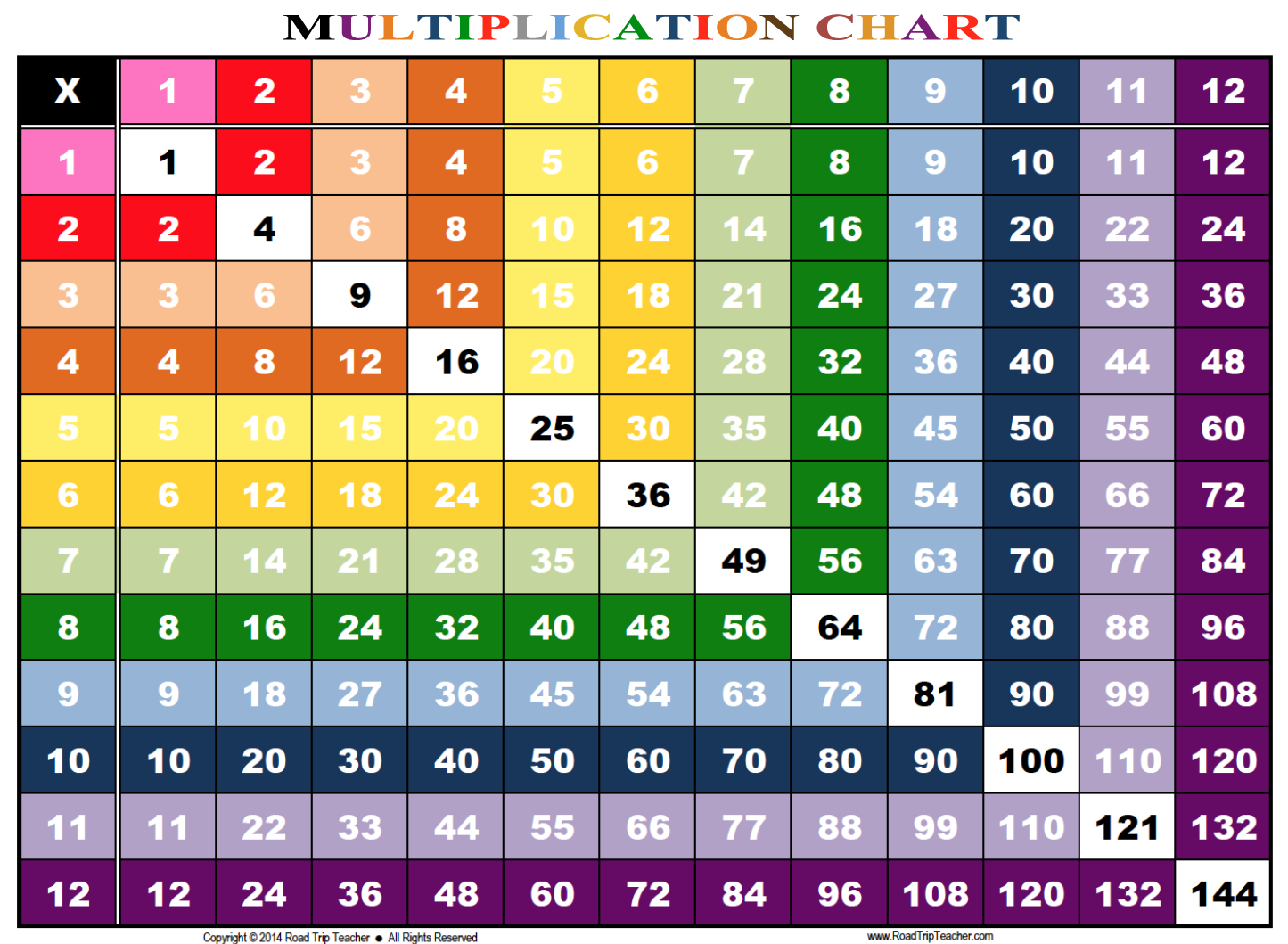Rainbow Multiplication Chart - Family Educational Resources | Road - Free Printable Multiplication Chart