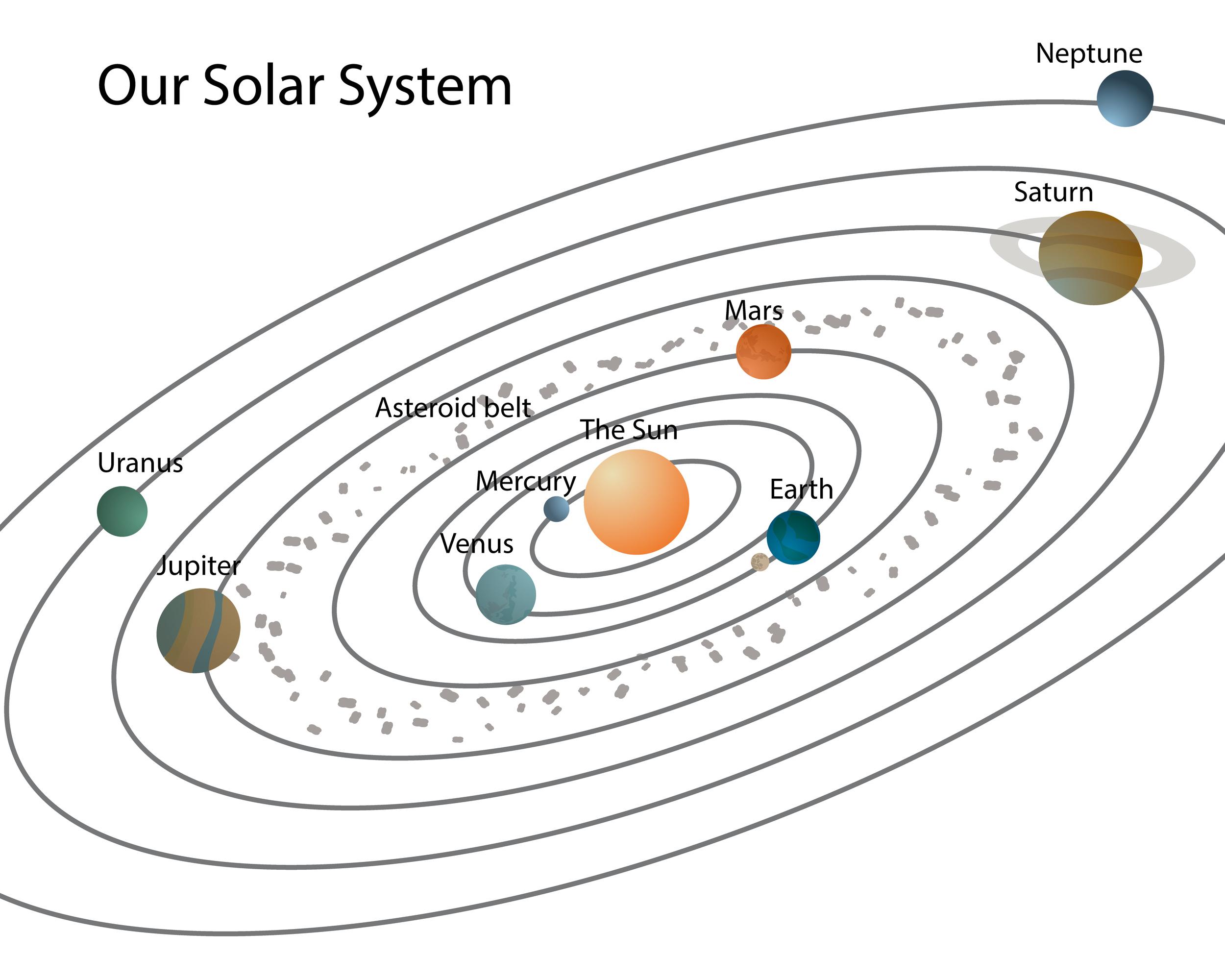The Solar System - Kidspressmagazine - Solar System Charts Free Printable